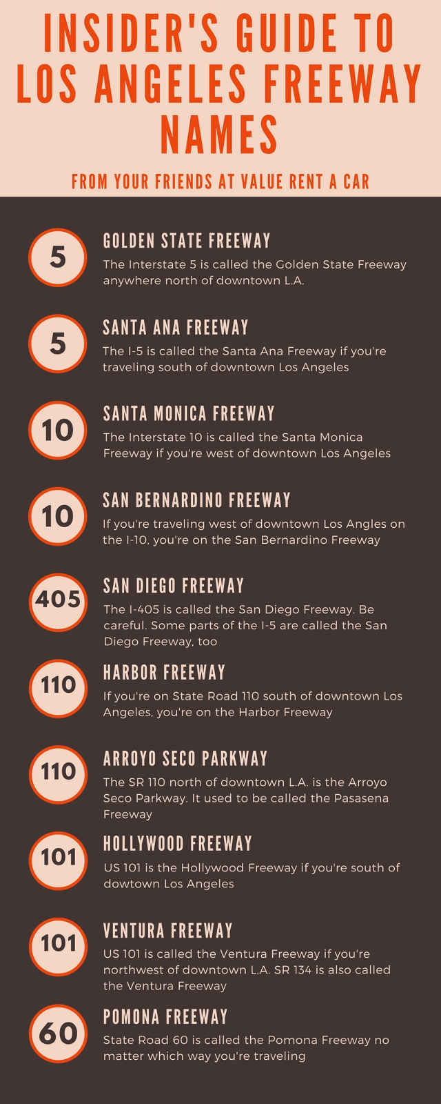 Insider's Guide To Los Angeles Freeway Names from rentavaluecar.com