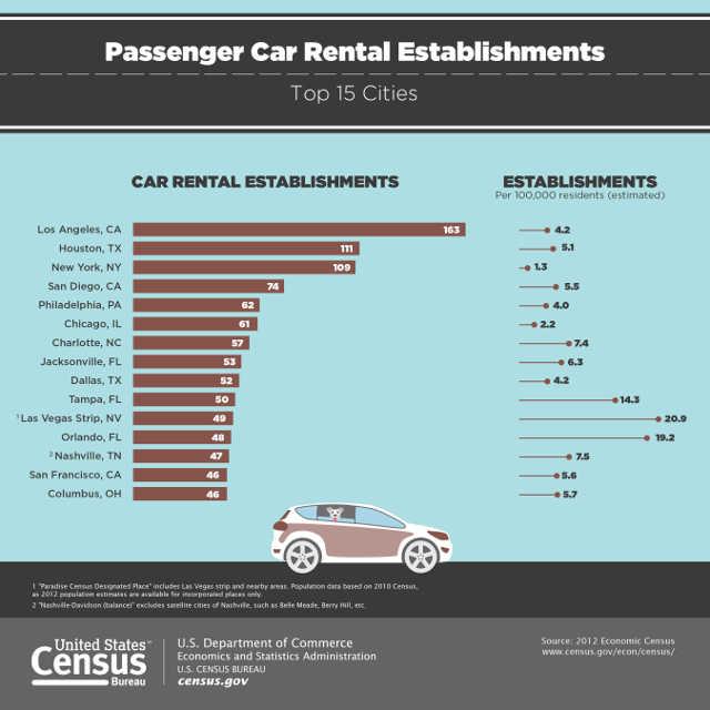 US Census rent a car in pasadena ca or los angeles