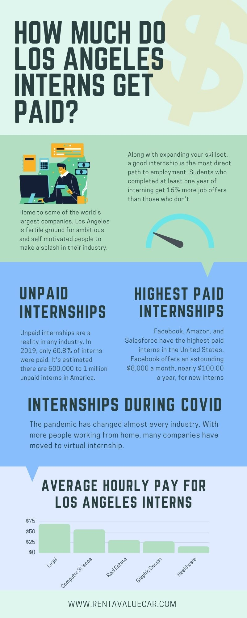 How much do los angeles interns get paid infographic